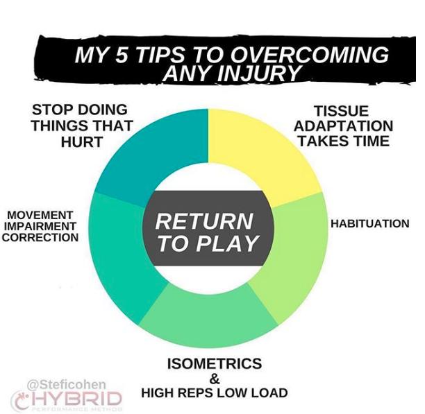 MY 5 TIPS ON OVERCOMING ANY INJURY